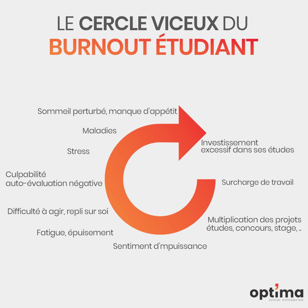 Inforgraphie burnout